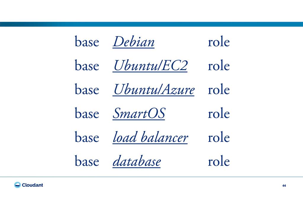 44 base Debian role base Ubuntu/EC2 role base U...