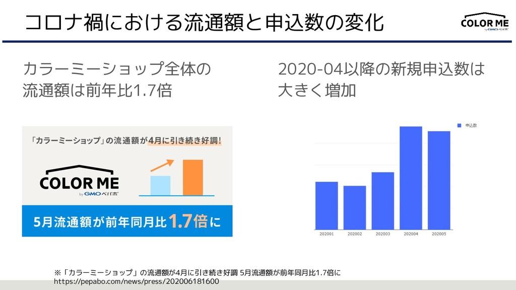 コロナ禍における流通額と申込数の変化 カラーミーショップ全体の 流通額は前年比1.7倍 202...