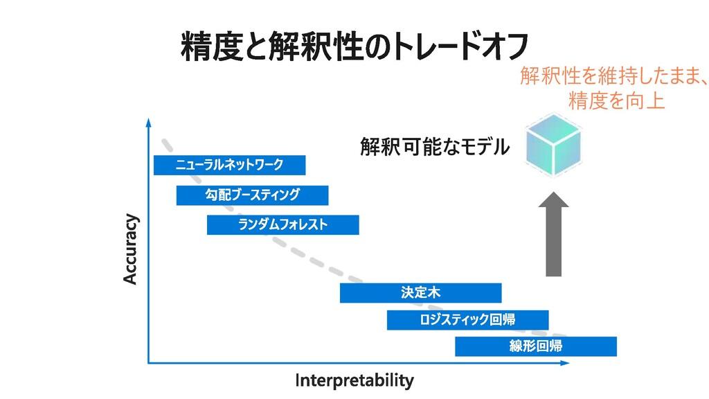 解釈可能なモデル 解釈性を維持したまま、 精度を向上