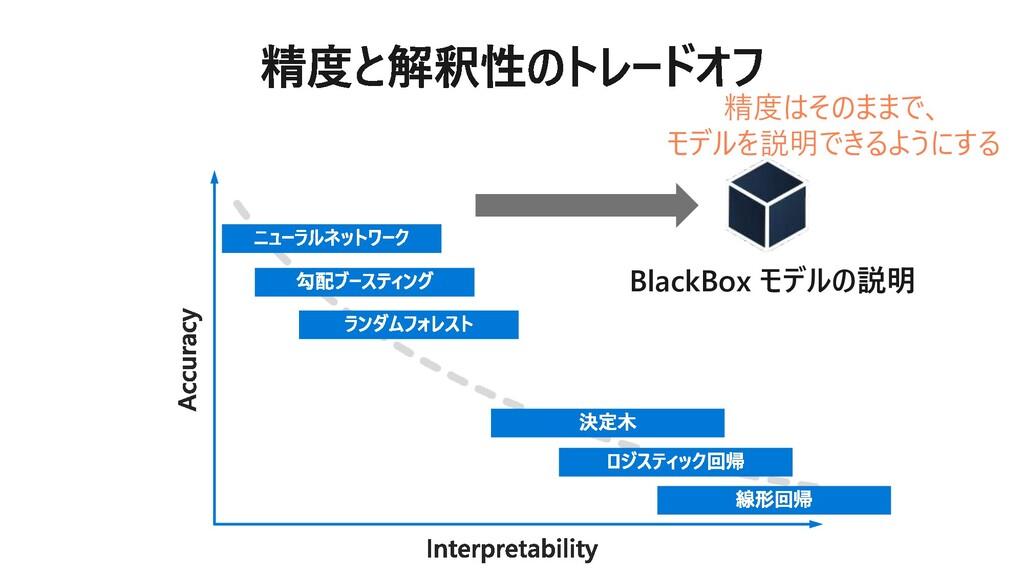BlackBox モデルの説明 精度はそのままで、 モデルを説明できるようにする