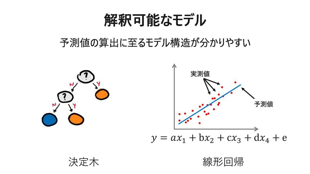 決定木 線形回帰 𝑦 = 𝑎𝑥1 + b𝑥2 + c𝑥3 + d𝑥4 + e
