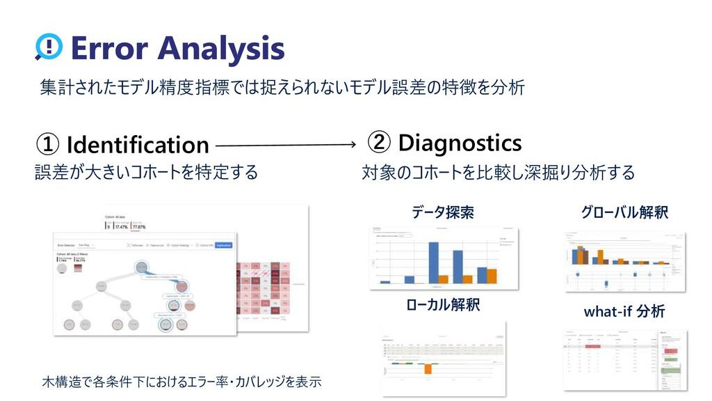 集計されたモデル精度指標では捉えられないモデル誤差の特徴を分析 ① Identificatio...