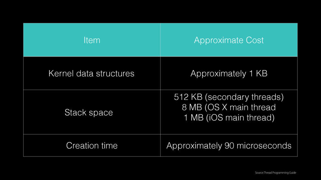 Item Approximate Cost Kernel data structures Ap...