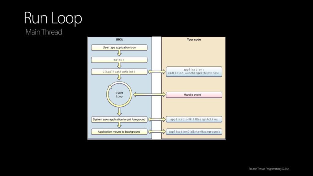 Run Loop Main Thread Source: Thread Programming...
