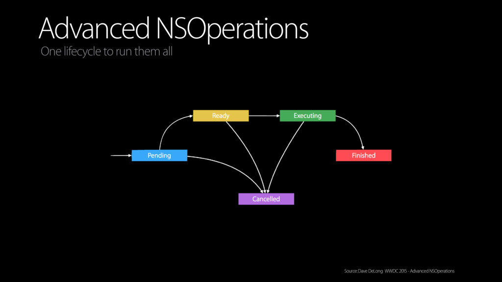 Advanced NSOperations One lifecycle to run them...