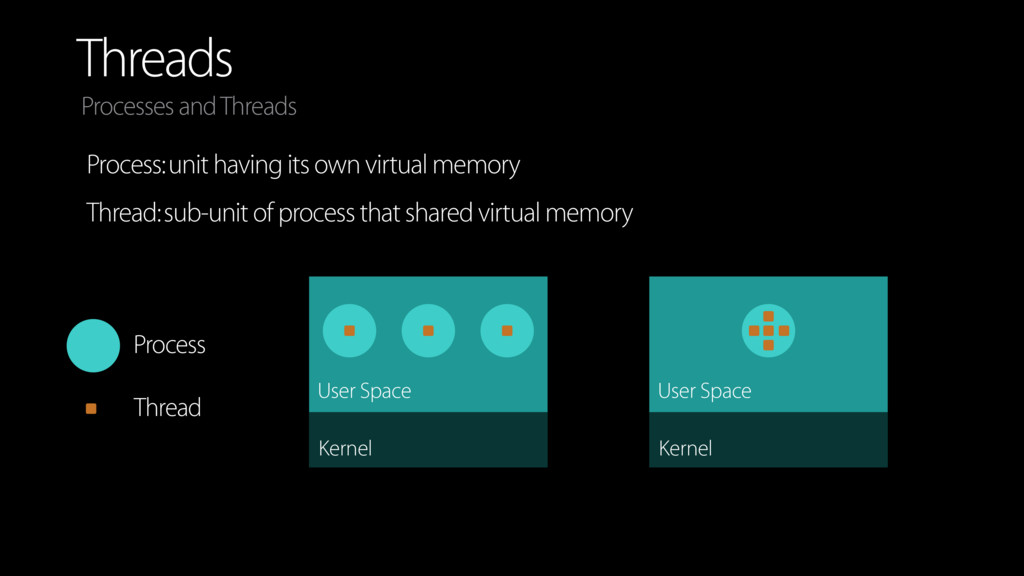 Threads Process: unit having its own virtual me...
