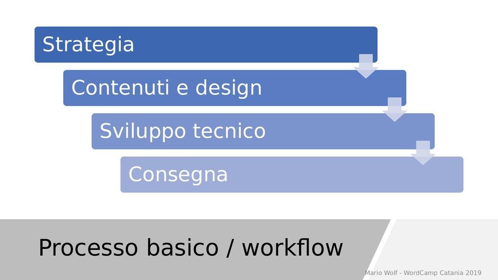 Processo basico / workflow Strategia Contenuti ...