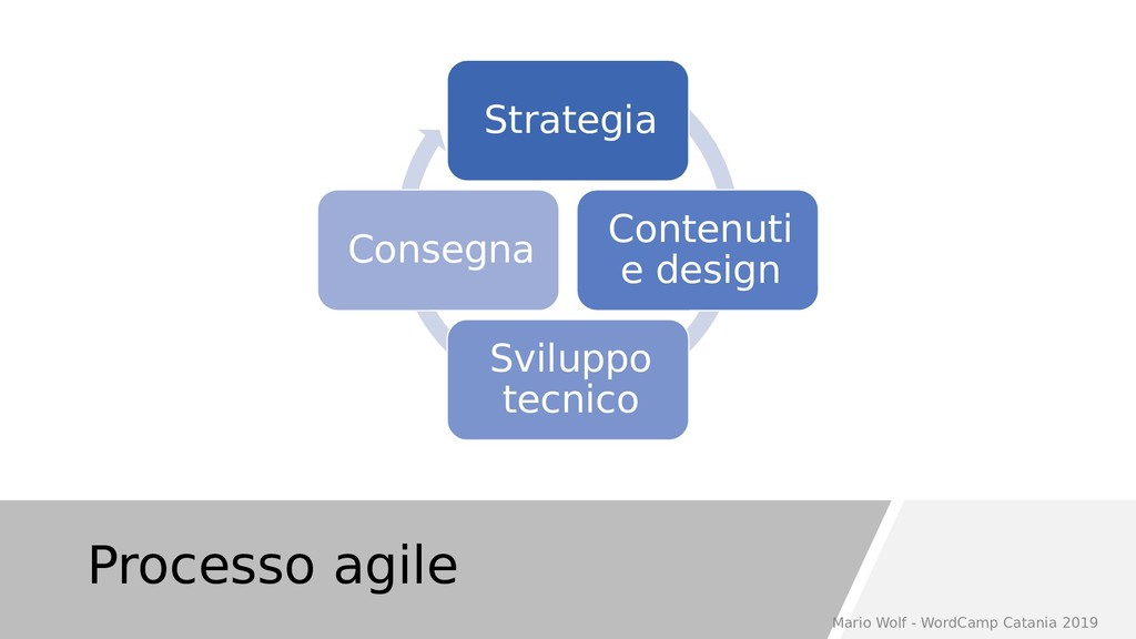 Processo agile Strategia Contenuti e design Svi...