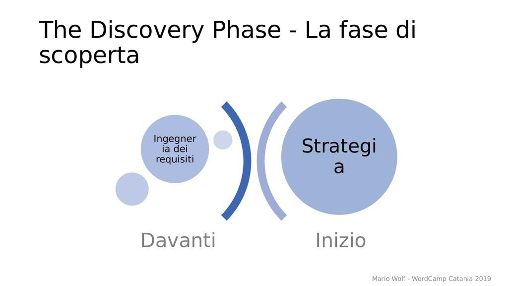 The Discovery Phase - La fase di scoperta Inizi...