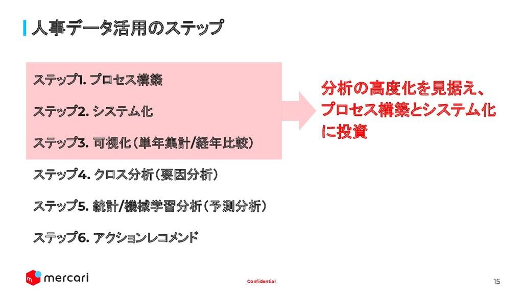 15 Confidential 人事データ活用のステップ ステップ1. プロセス構築 ステップ2...