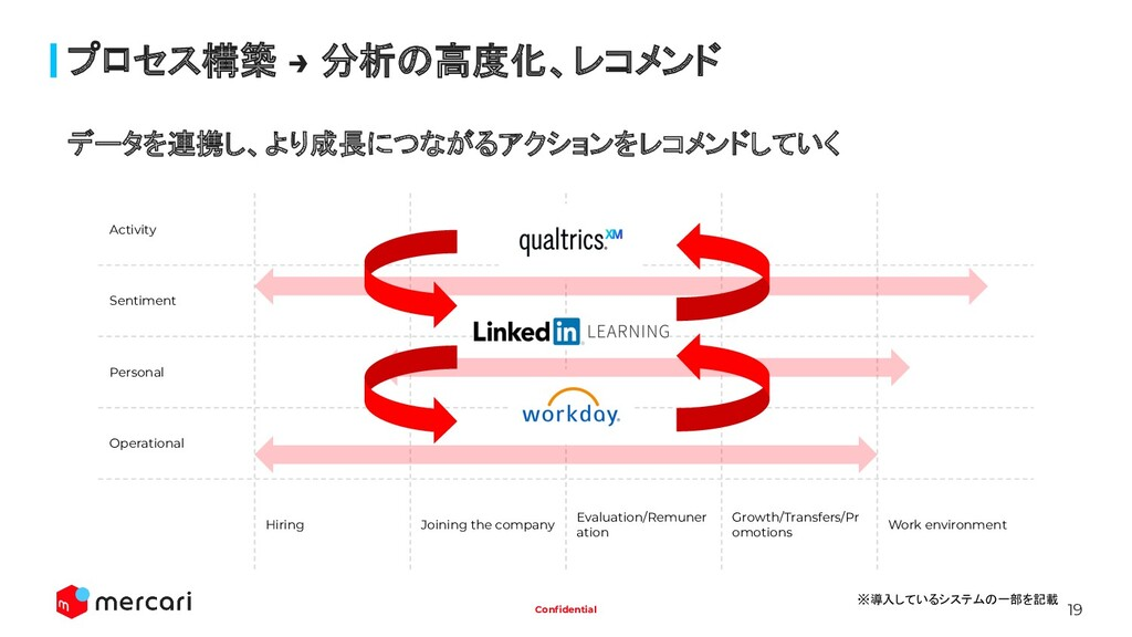 19 Confidential プロセス構築 → 分析の高度化、レコメンド Activity S...