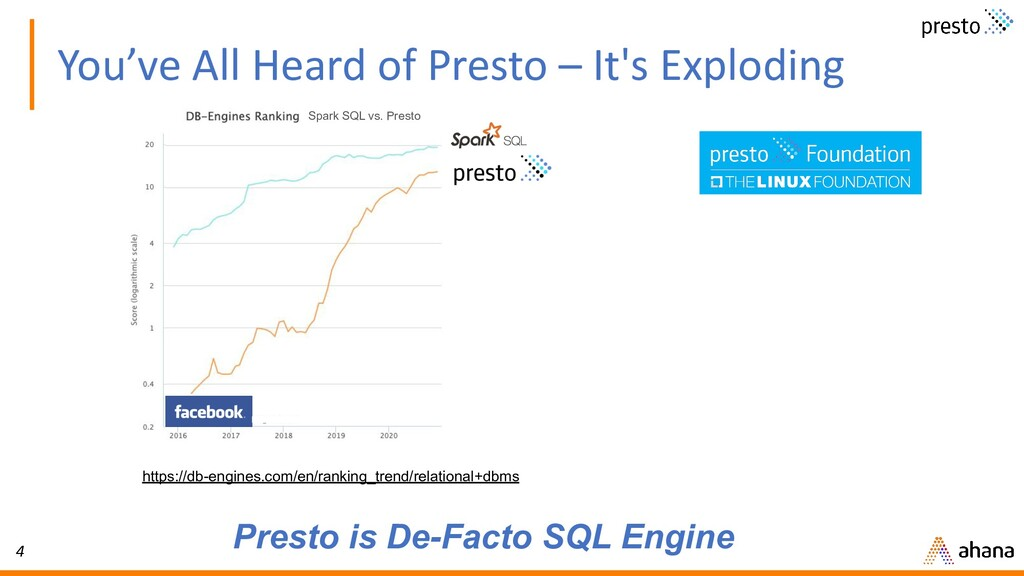 4 You've All Heard of Presto – It's Exploding P...