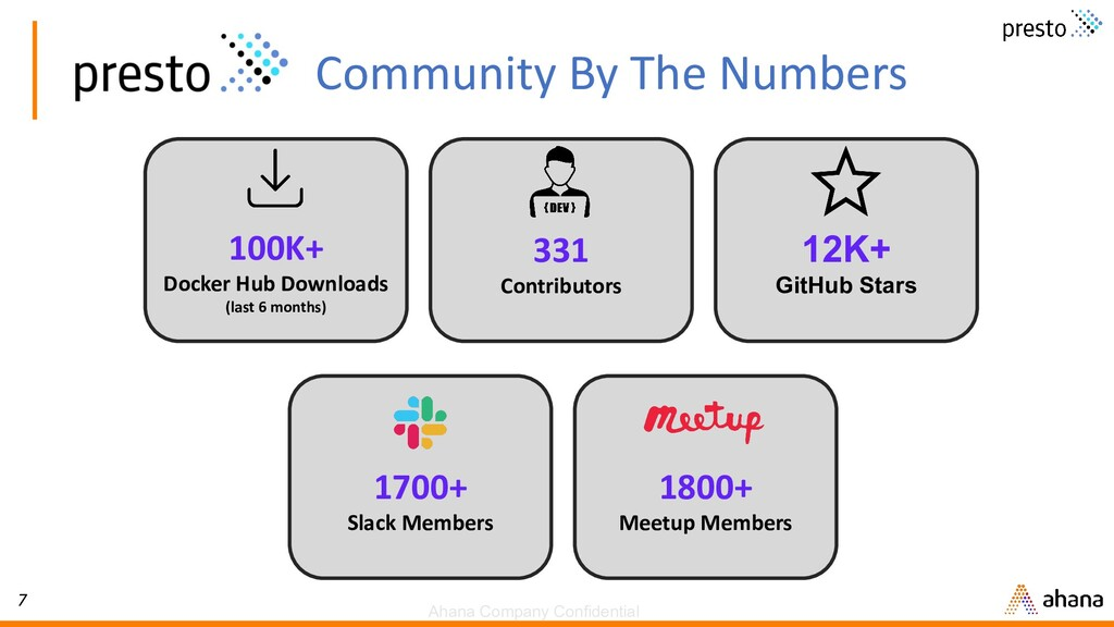 7 Community By The Numbers 100K+ Docker Hub Dow...
