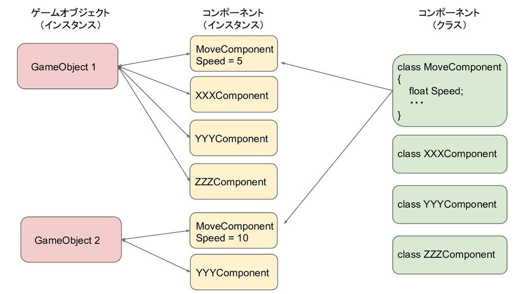 GameObject 1 MoveComponent Speed = 5 XXXCompone...