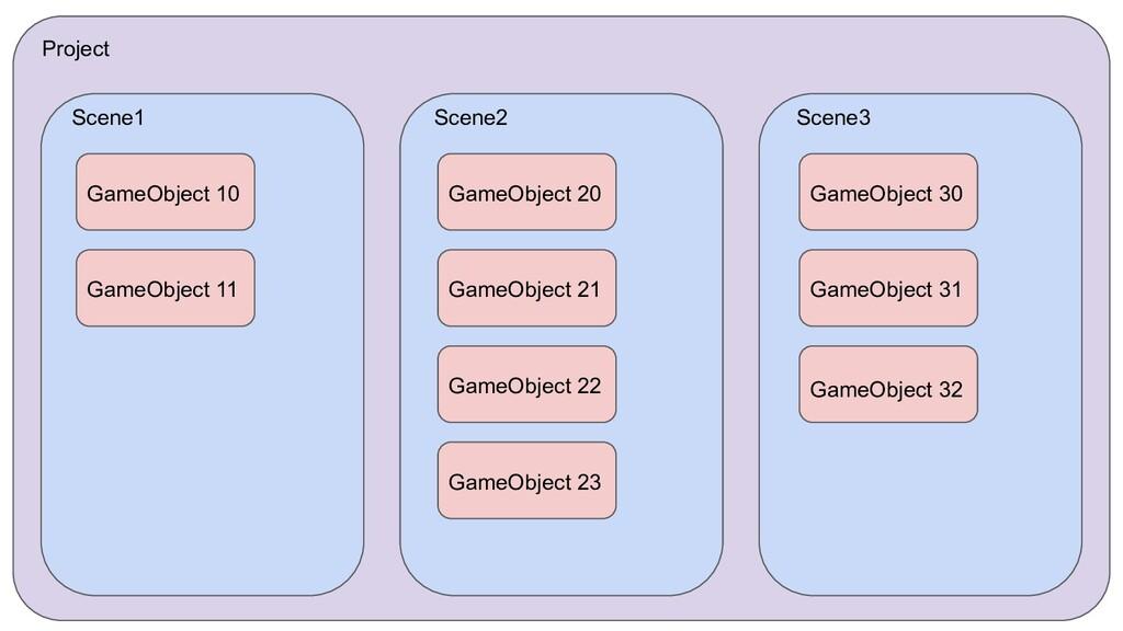 Project Scene1 Scene2 Scene3 GameObject 10 Game...