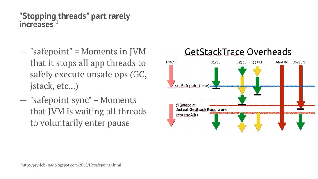 """""""Stopping threads"""" part rarely increases 1 — """"s..."""