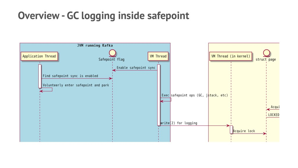 Overview - GC logging inside safepoint