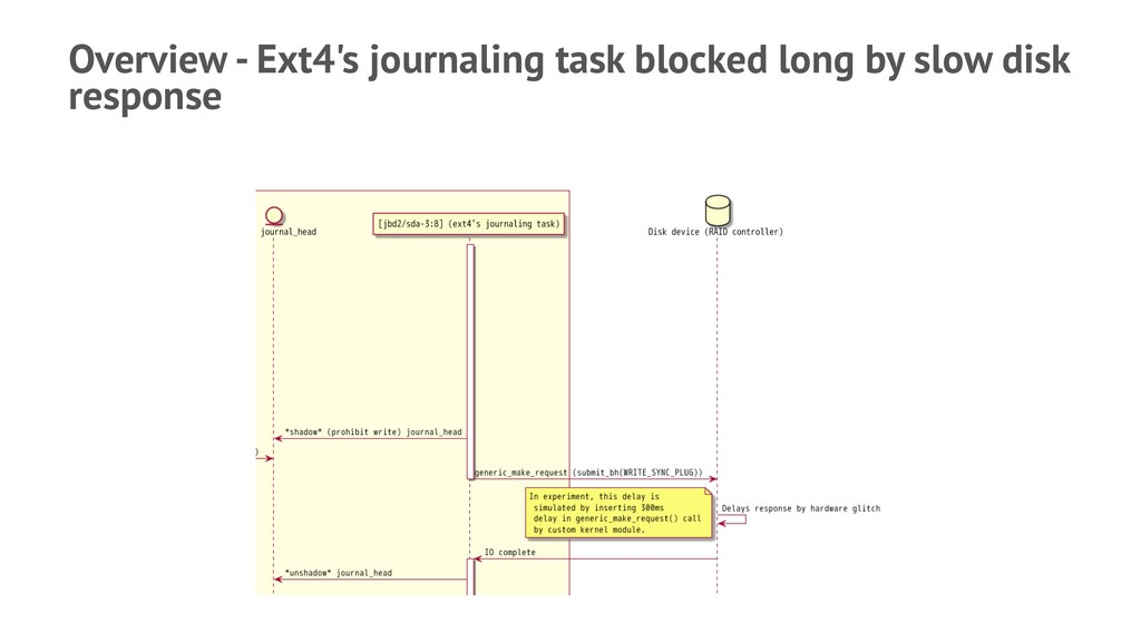 Overview - Ext4's journaling task blocked long ...