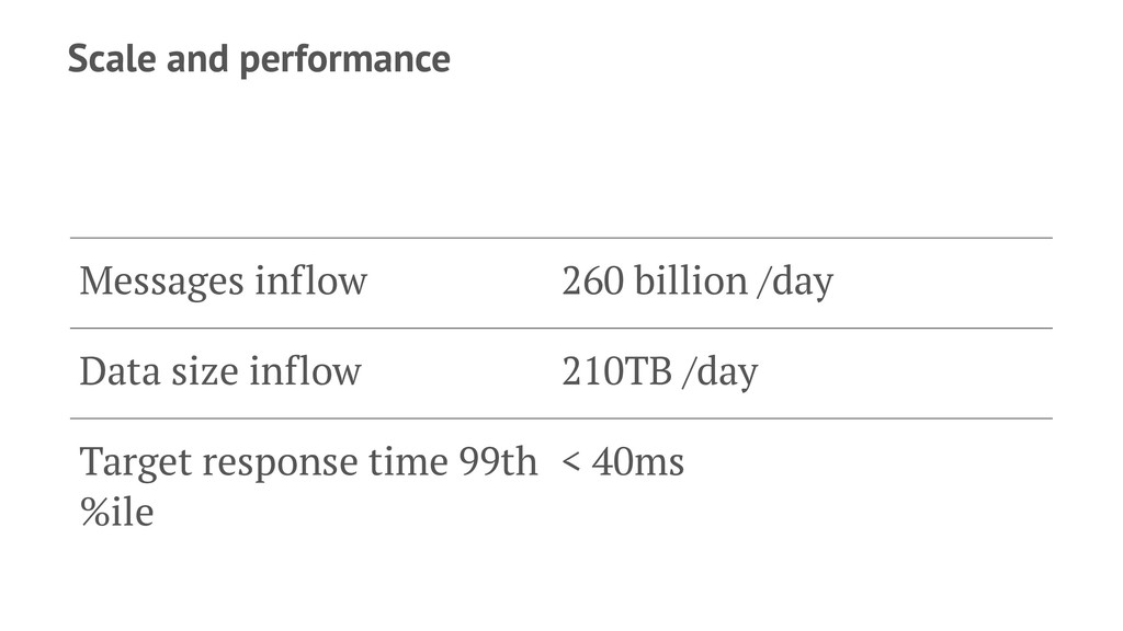 Scale and performance Messages inflow 260 billi...