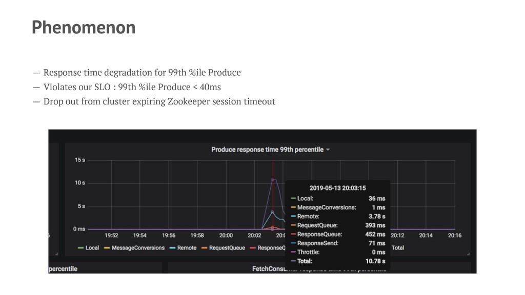 Phenomenon — Response time degradation for 99th...