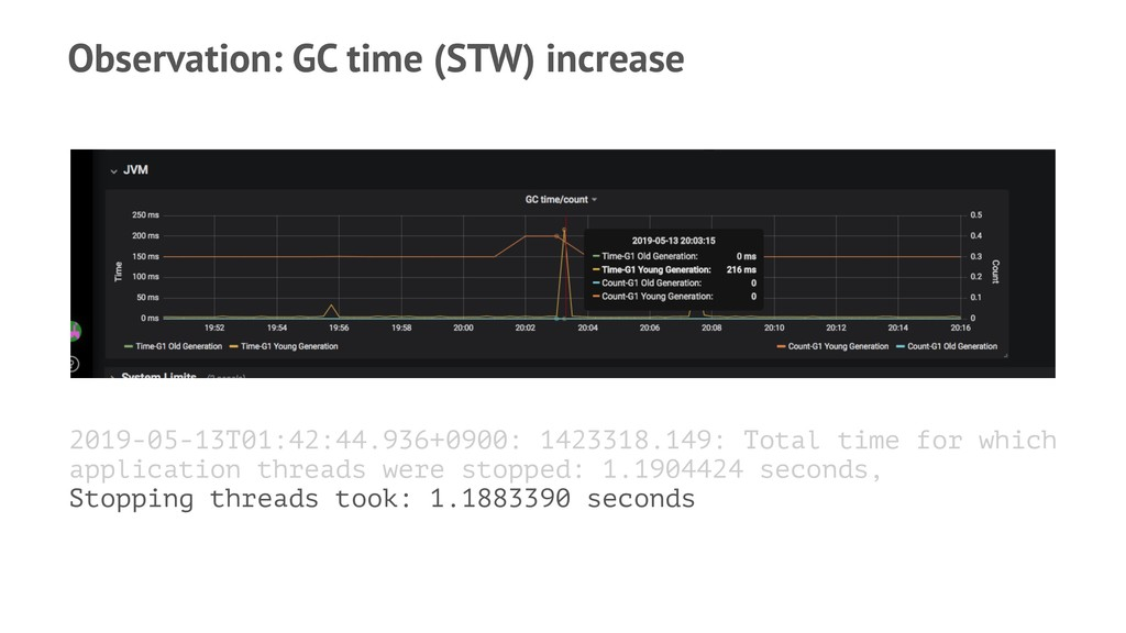 Observation: GC time (STW) increase 2019-05-13T...