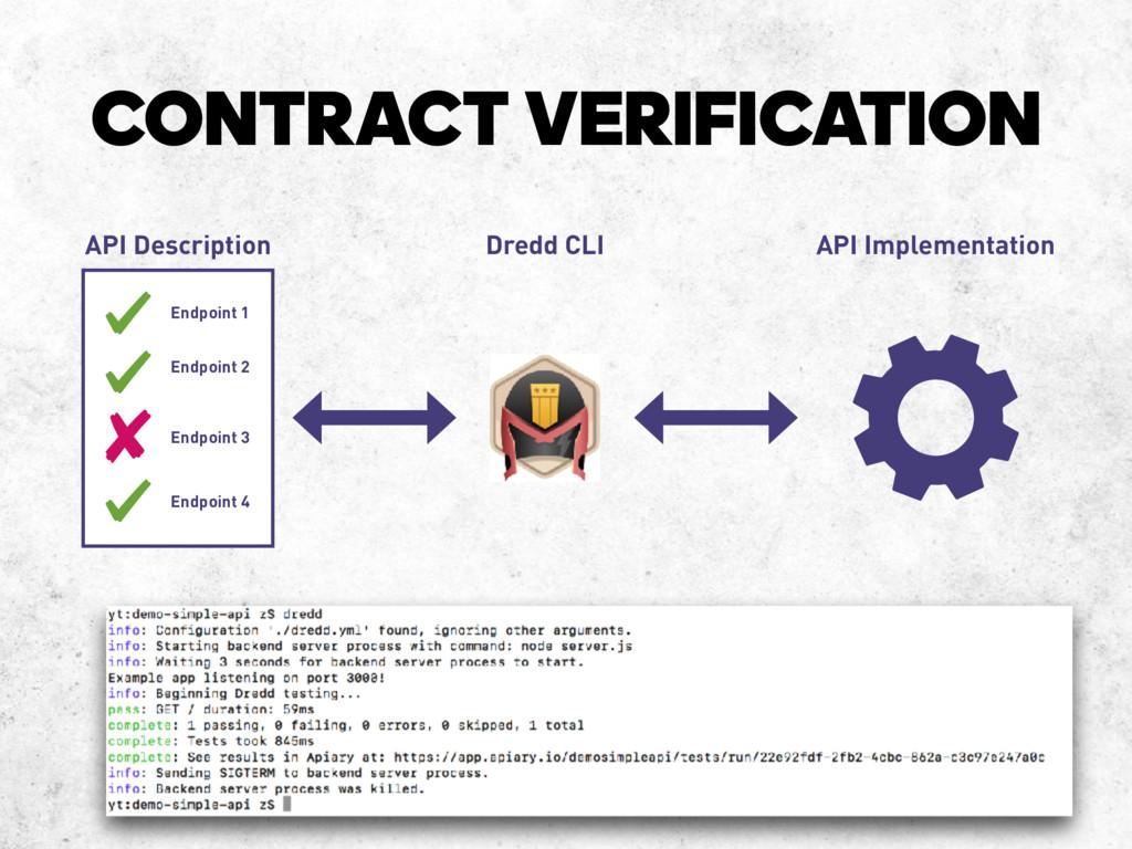 CONTRACT VERIFICATION Dredd CLI API Description...