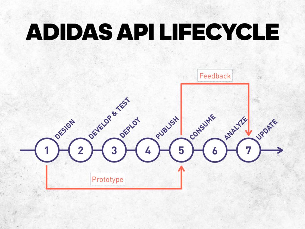 ADIDASAPI LIFECYCLE 1 DESIGN DEVELOP & TEST DE...