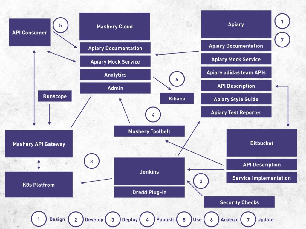 Bitbucket Apiary Jenkins Mashery API Gateway Ma...