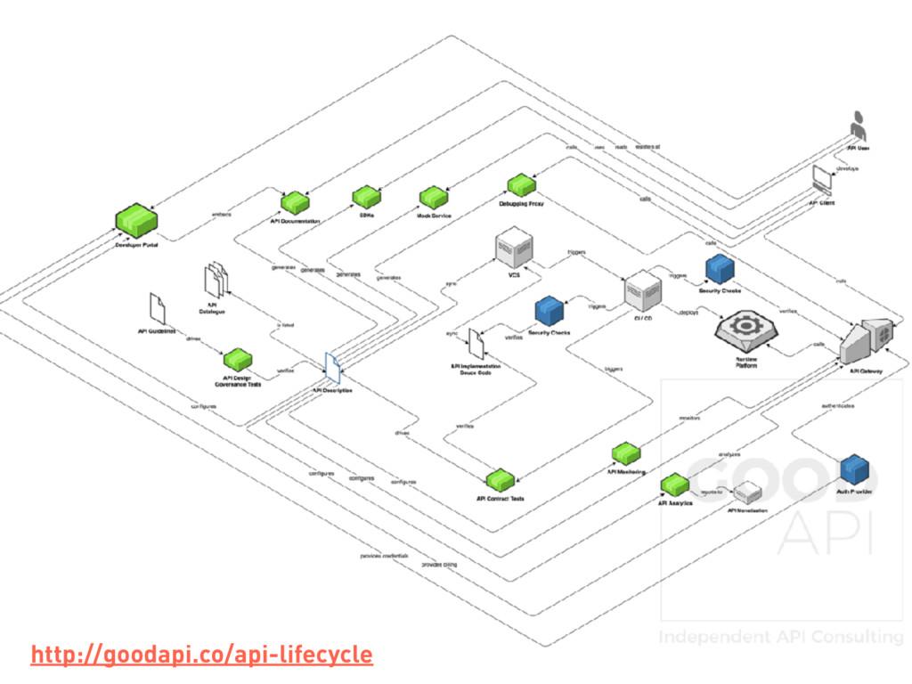 http://goodapi.co/api-lifecycle