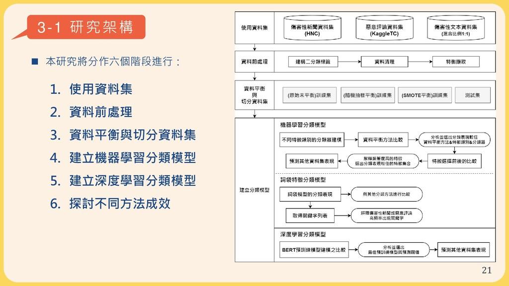 21 3-1 研究架構  本研究將分作六個階段進行: 1. 使用資料集 2. 資料前處理 3...