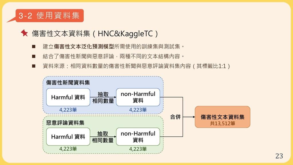 23 3-2 使用資料集 傷害性文本資料集(HNC&KaggleTC)  建立傷害性文本泛化...