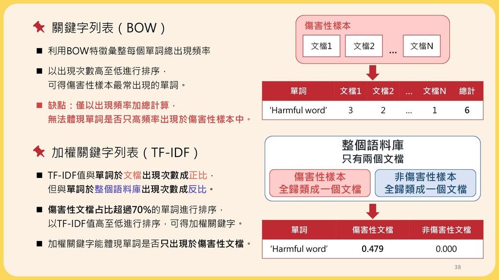 38 關鍵字列表(BOW) 加權關鍵字列表(TF-IDF) 文檔1 文檔2 文檔N 傷害性樣本...