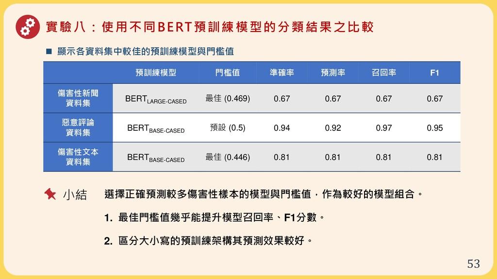 53 實驗八:使用不同BERT預訓練模型的分類結果之比較 預訓練模型 門檻值 準確率 預測率 ...