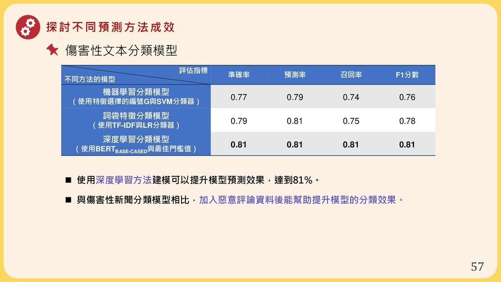 57 探討不同預測方法成效 評估指標 不同方法的模型 準確率 預測率 召回率 F1分數 機器學...