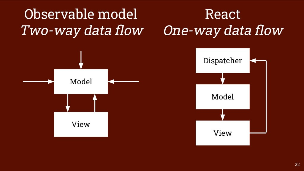 22 Model Observable model Two-way data flow View...
