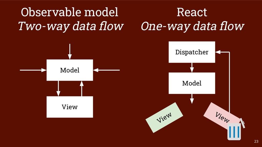 View 23 Model Observable model Two-way data flow...