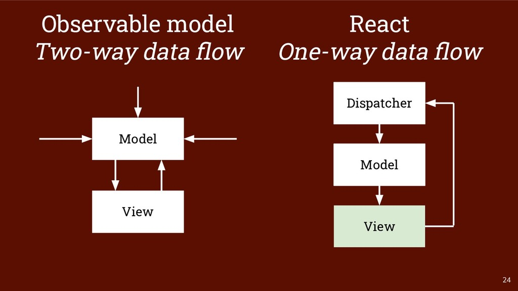24 Model Observable model Two-way data flow View...