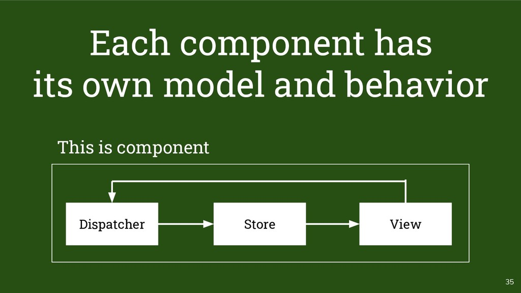 35 Store Dispatcher View Each component has its...