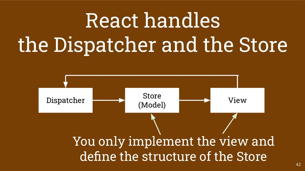 42 Store (Model) Dispatcher View React handles ...
