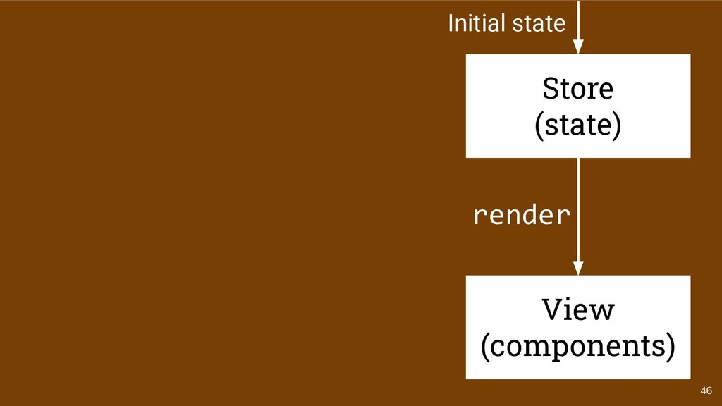 46 render Store (state) View (components) Initi...