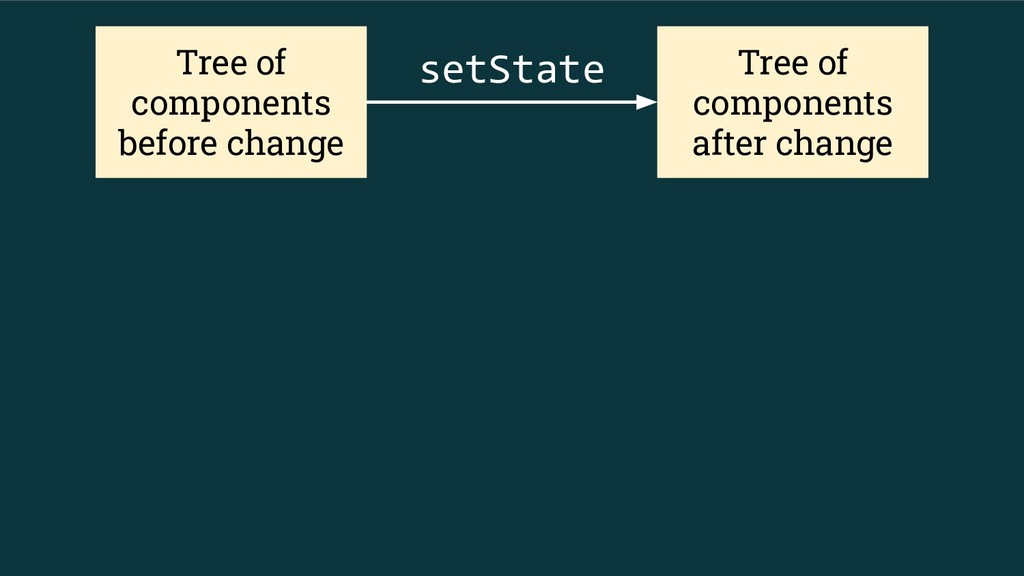 Tree of components before change Tree of compon...