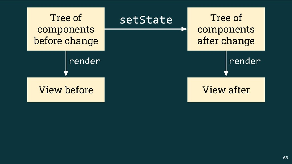 66 Tree of components before change Tree of com...