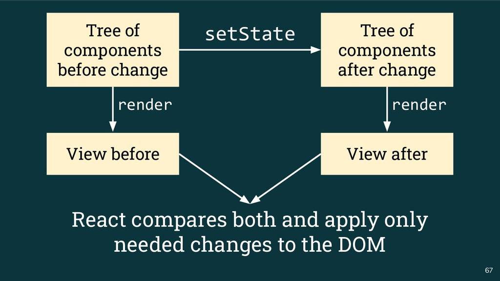 67 Tree of components before change Tree of com...