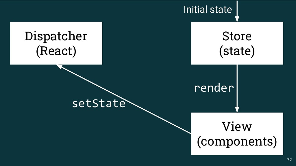 72 Dispatcher (React) setState render Store (st...