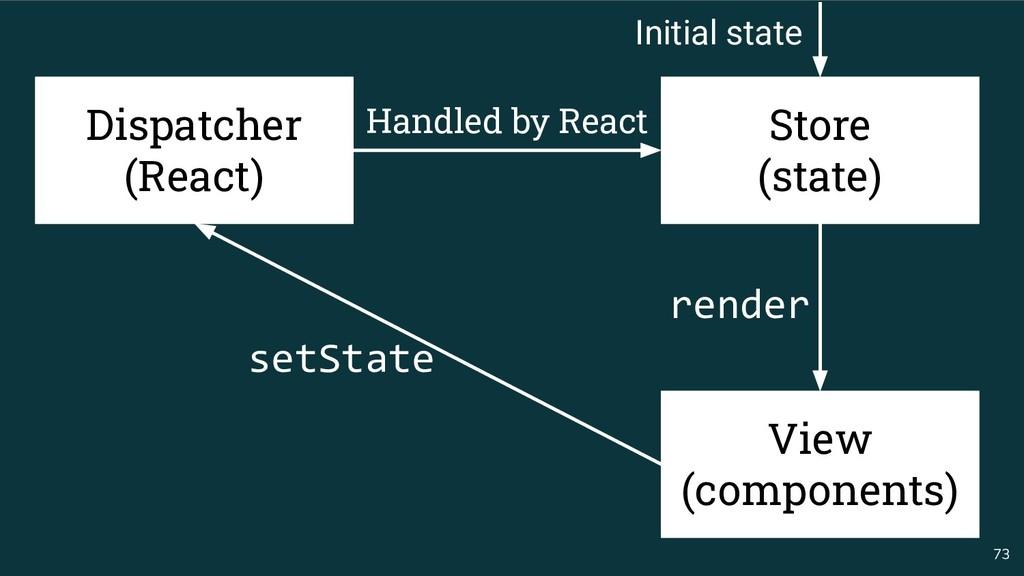 73 Dispatcher (React) setState render Handled b...