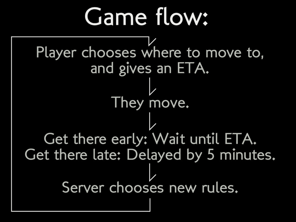 Game flow: Player chooses where to move to, and...