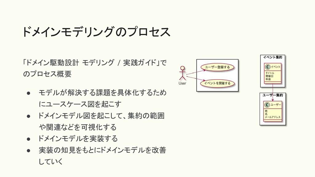 「ドメイン駆動設計 モデリング / 実践ガイド」で のプロセス概要 ● モデルが解決する課題を...