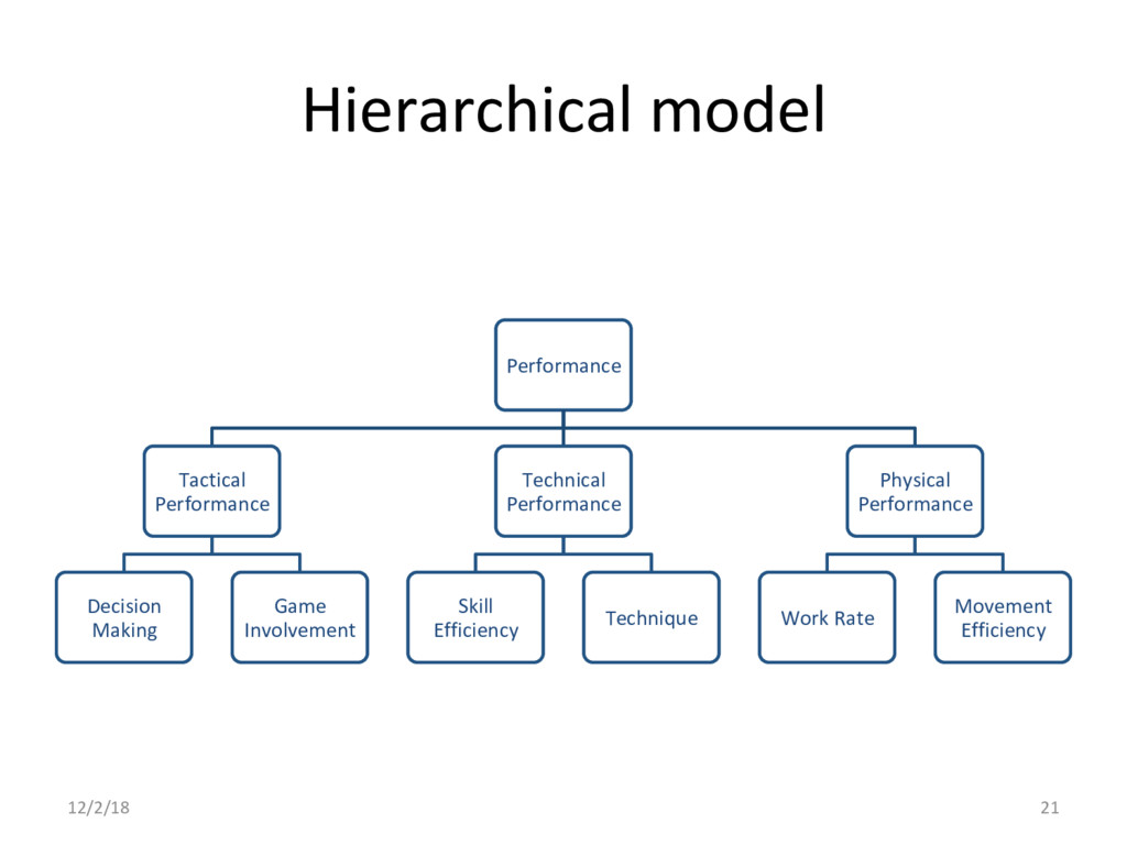 Hierarchical model 12/2/18 21 Performance Tacti...