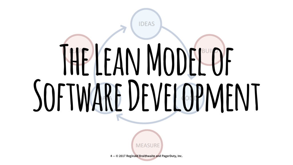 The Lean Model of Software Development 4 — © 20...