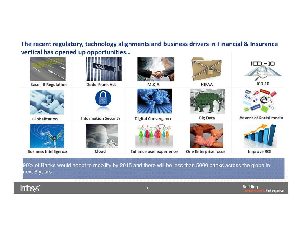 Basel III Regulation Dodd-Frank Act M & A Globa...